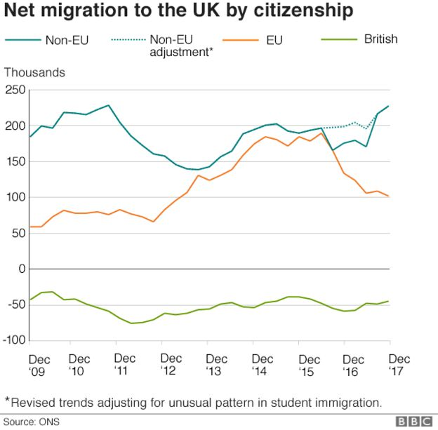 Graphic showing net migration to UK