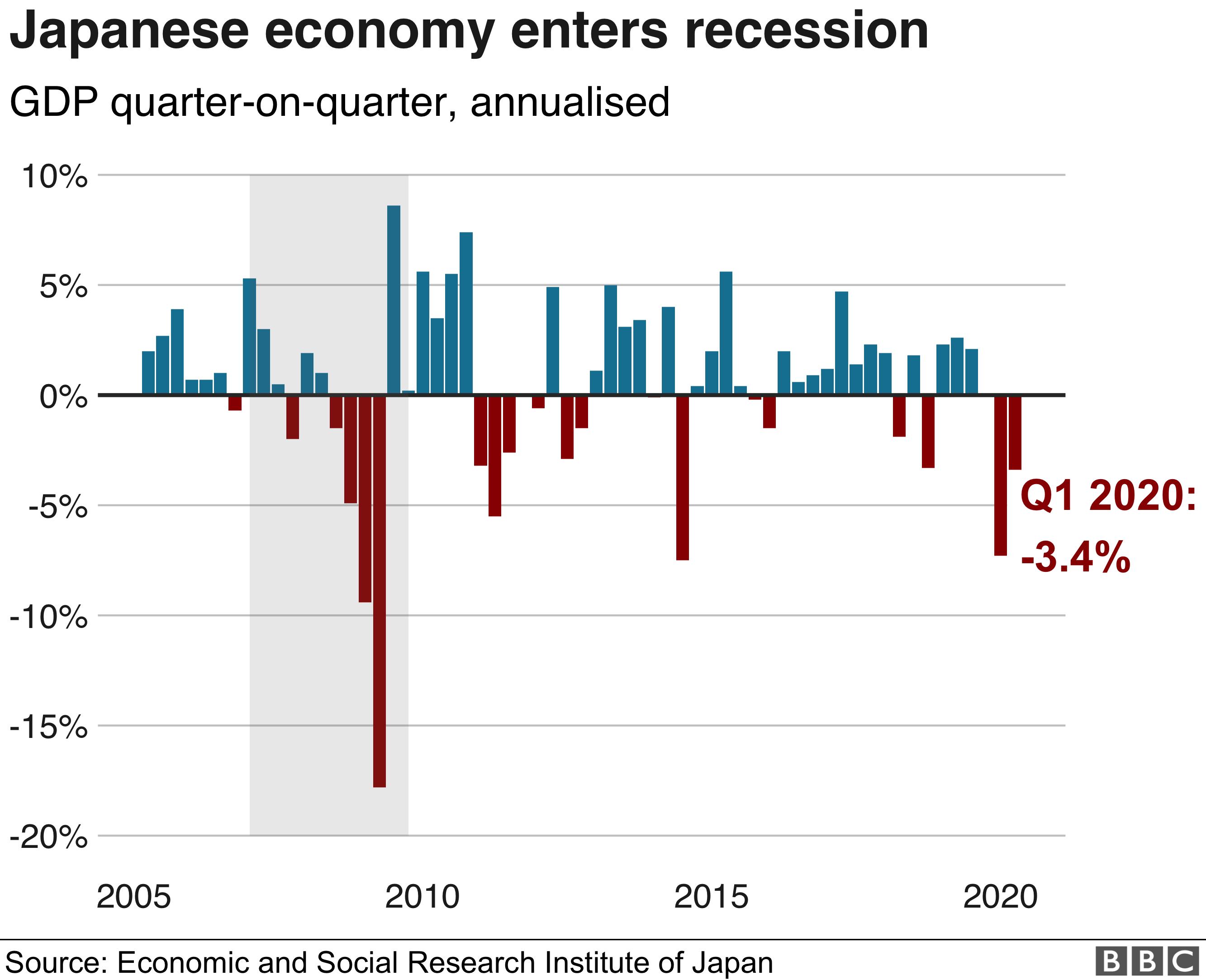 Economia do Japão entra em recessão