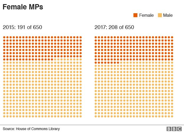 Breakdown of female MPs in Parliament in 2015 and 2017