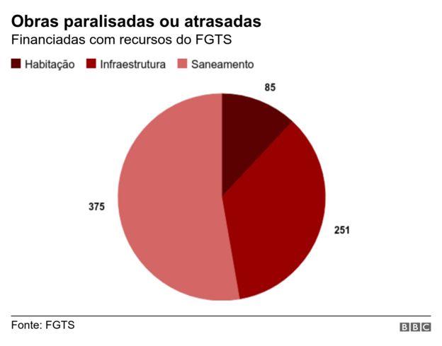 Gráfico com obras paralisadas ou atrasadas com recursos do FGTS