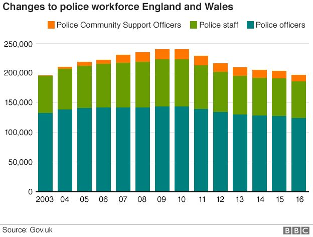 Graph showing change in police workforce numbers
