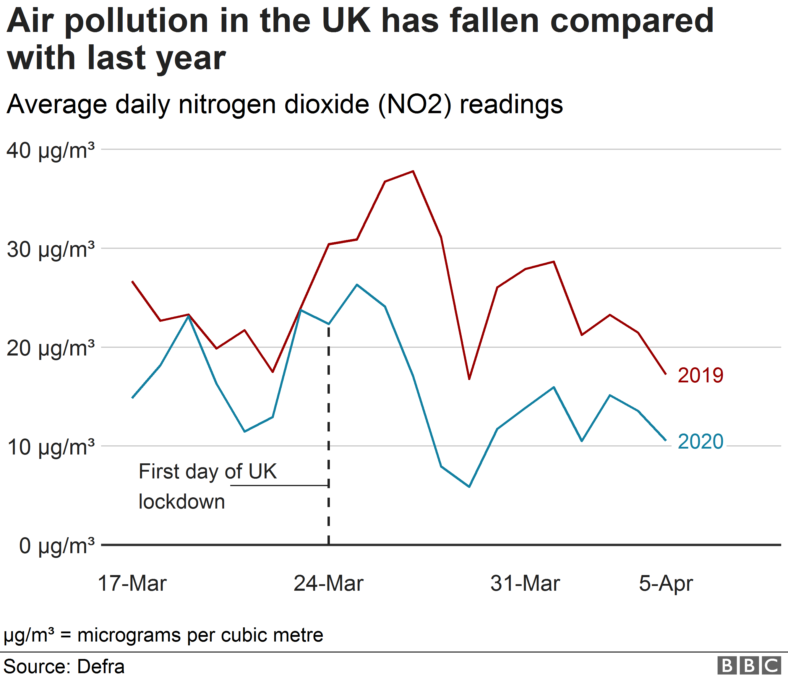 Chart showing the fall in average daily NO2 readings