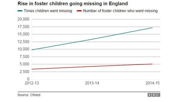 Rise in the number of foster children missing