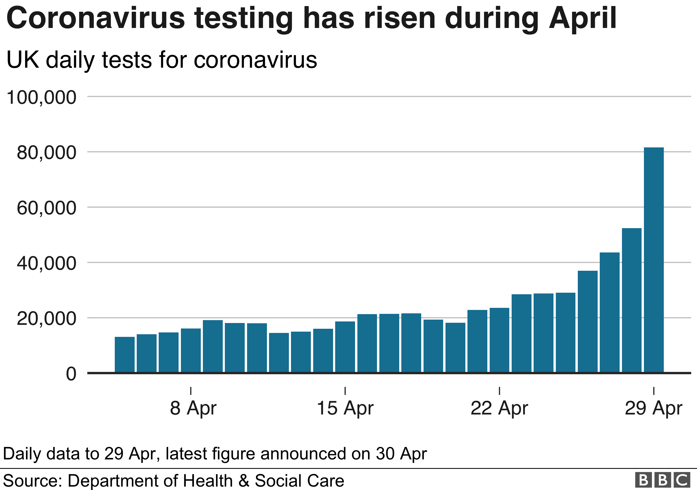 Chart showing the number of daily coronavirus tests during April