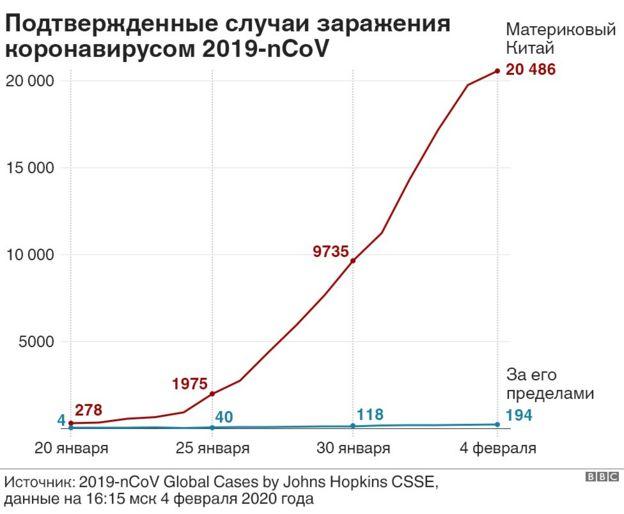 График распространения
