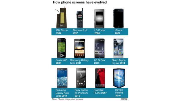 """Quá trình """"tiến hóa"""" của màn hình điện thoại"""