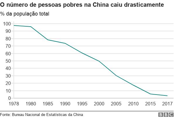 Gráfico com evolução do índice de pobreza na China