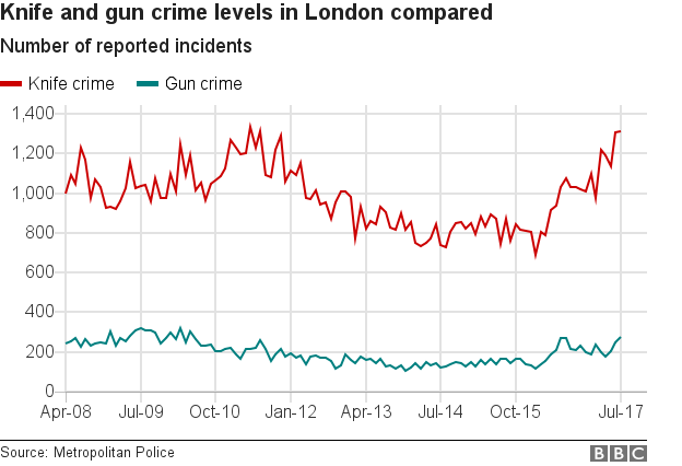statistics Knife crime
