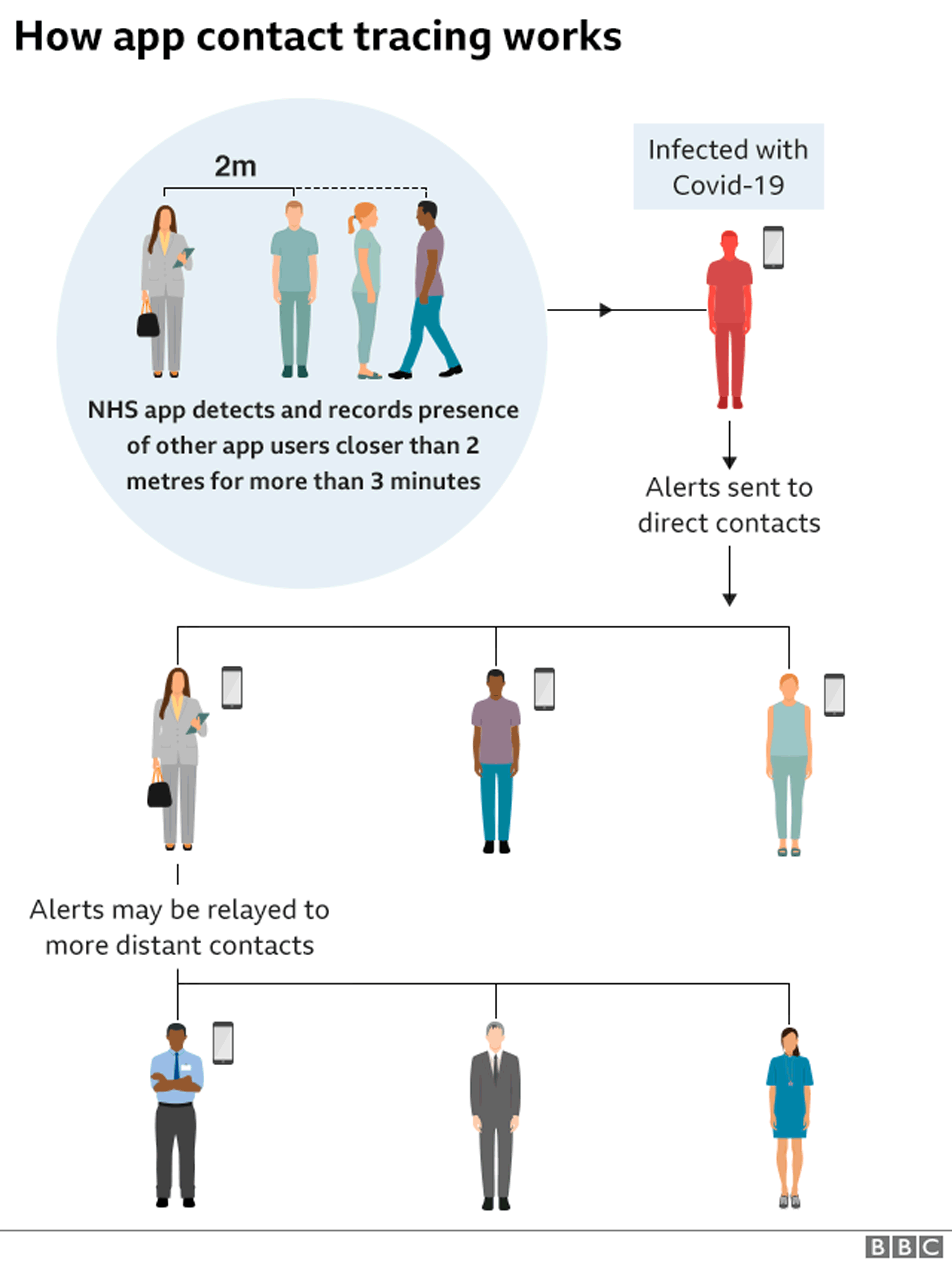 Graphic: How app contact tracing works