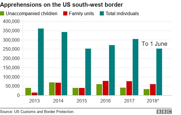 Chart showing US arrests at Mexico border