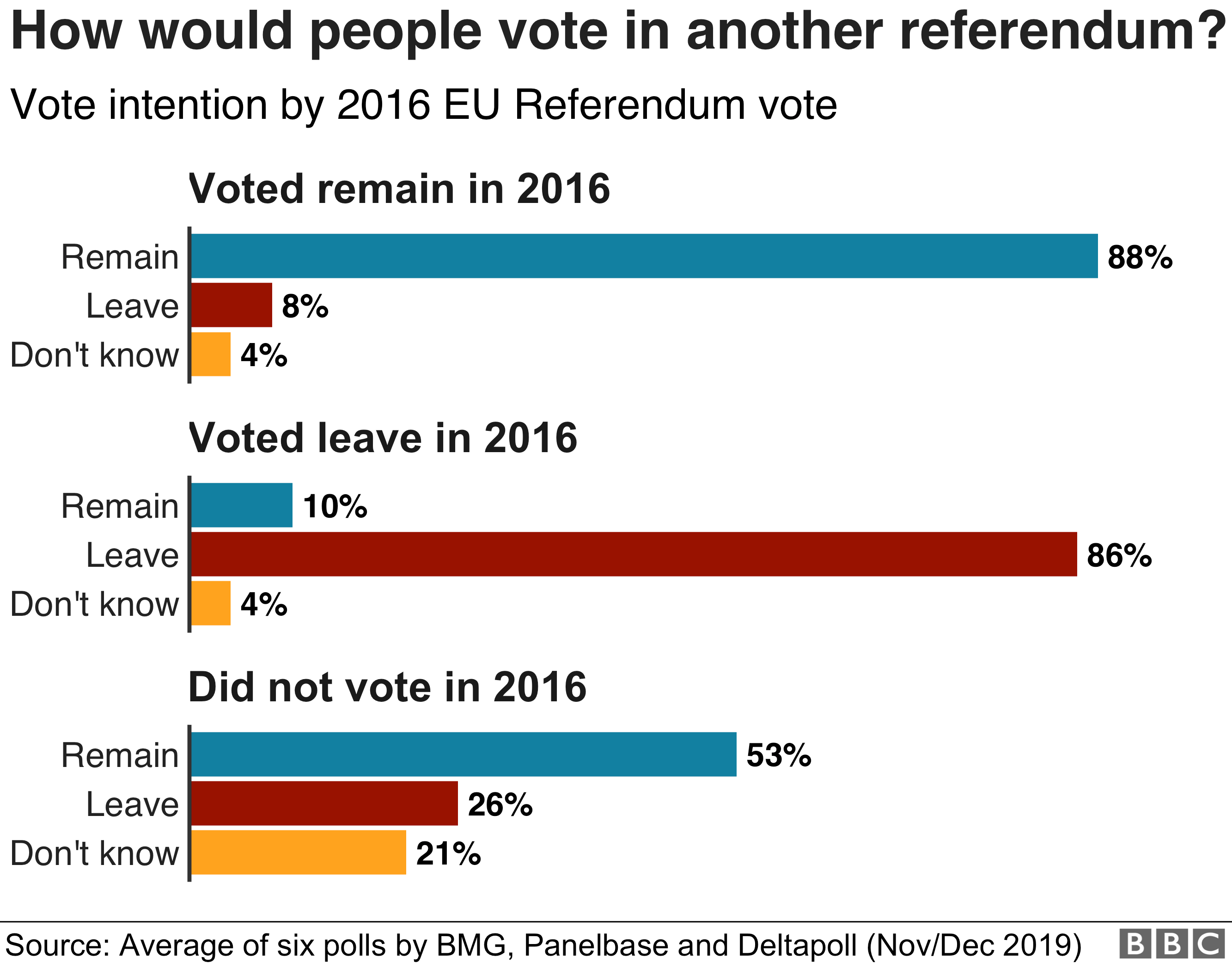 How people would vote in another referendum
