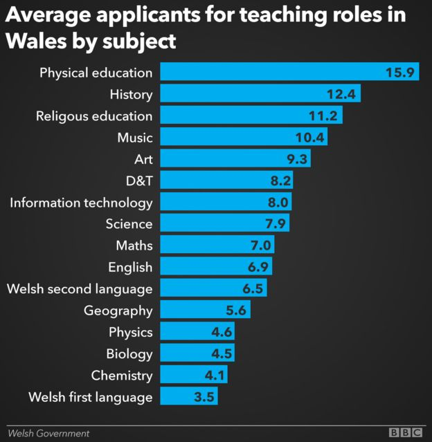 Graph Showing The Average Number Of Teaching Job Applications By Subject