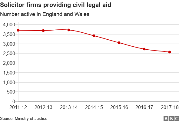 Chart showing decline in solicitor firms doing civil legal aid work