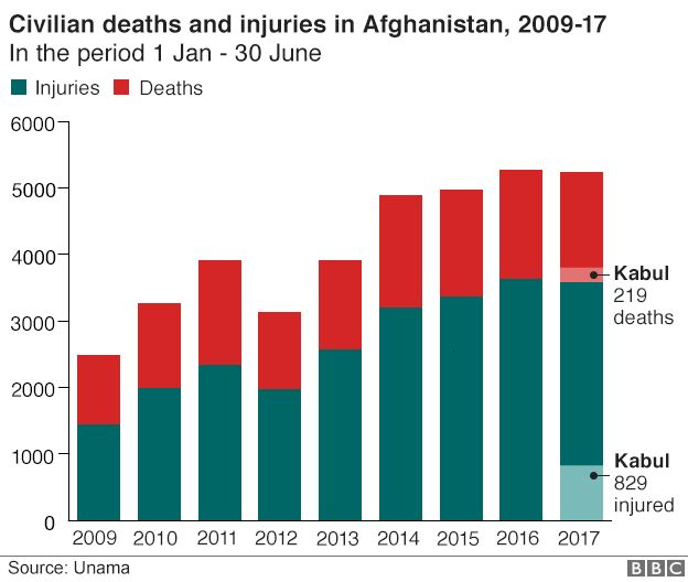 Graph showing Afghan civilian deaths and injuries 2009-17