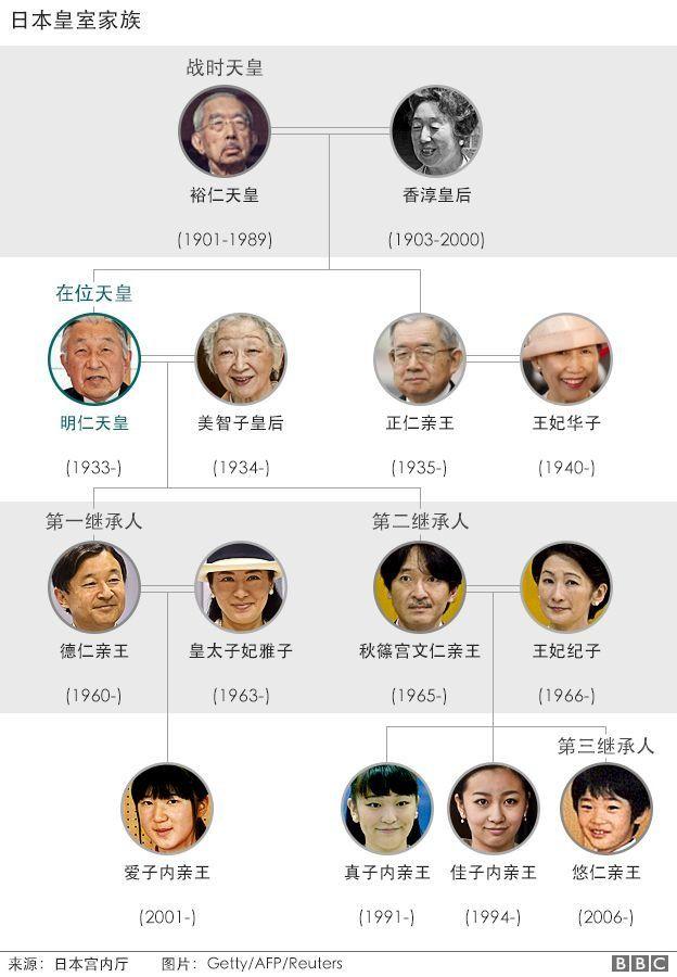 日本皇室結構圖