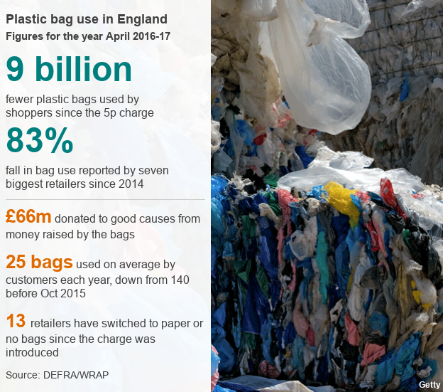 Datapic on plastic bag use in England 2016-2017
