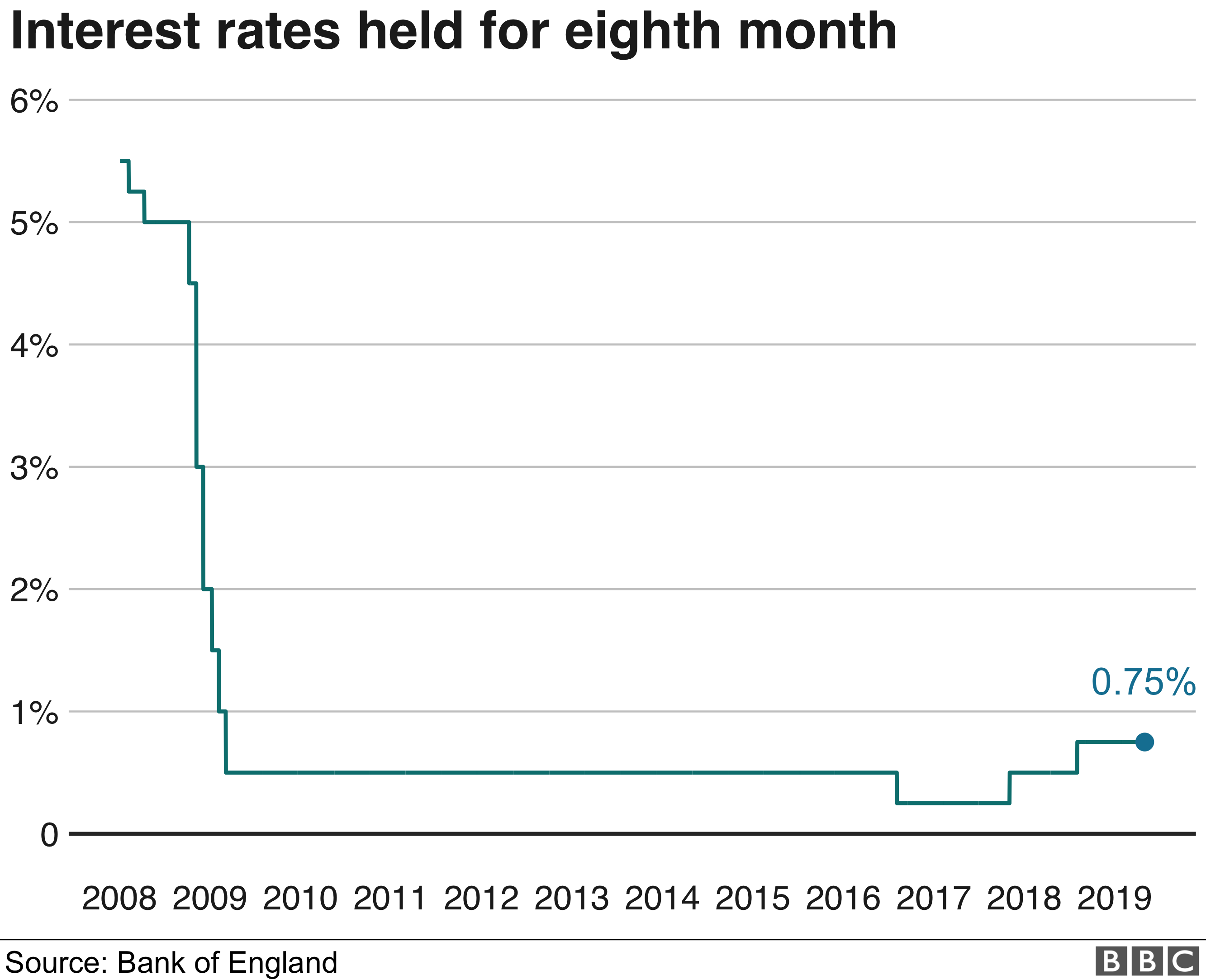 Bank warns of 'more frequent' rate increases than expected