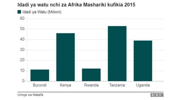 Idadi ya watu kufikia 2015