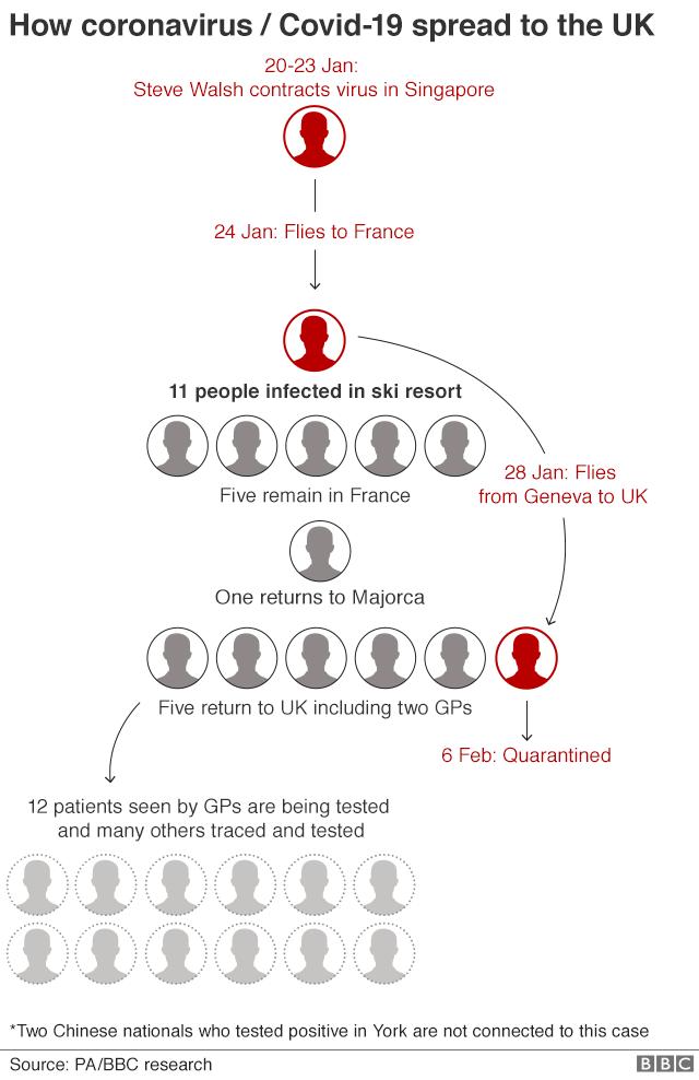 Graphic: How coronavirus spread to the UK