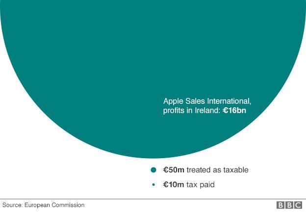 Apple tax in Ireland