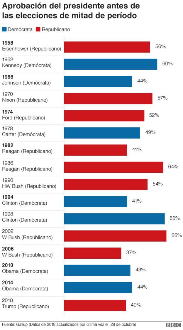 Colores republicanos y democratas