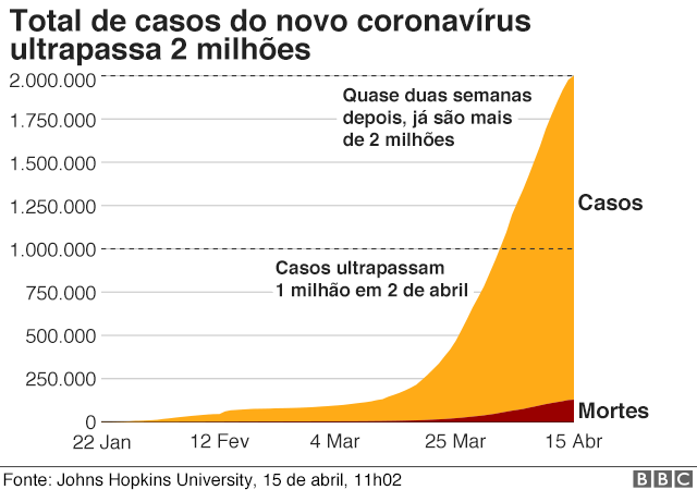 Gráfico da BBC News