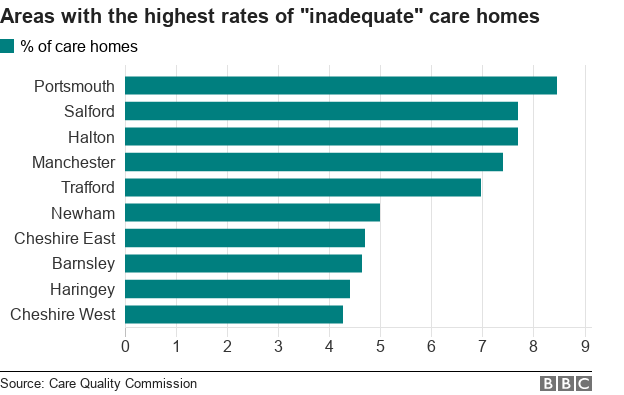 Chart showing rate of inadequate care homes in some local authority areas