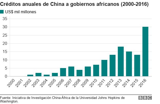 gráfico créditos de China a África.