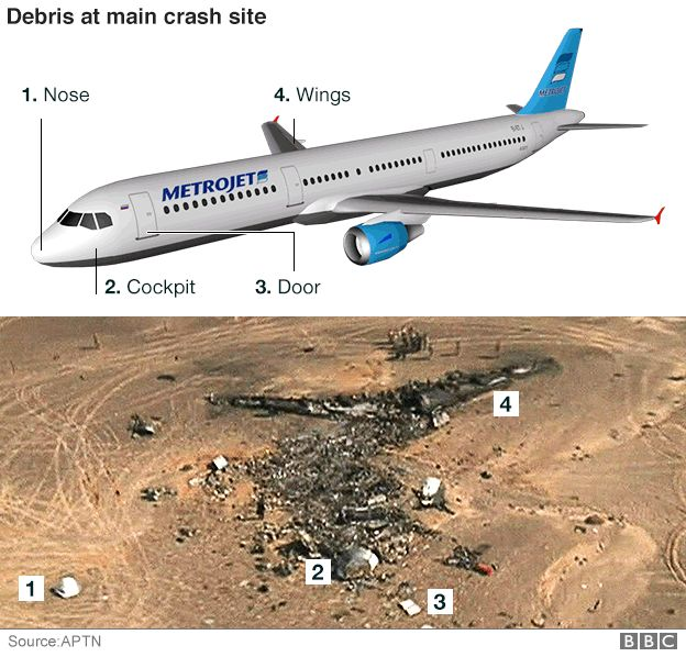 Russian plane crash: What we know - BBC News