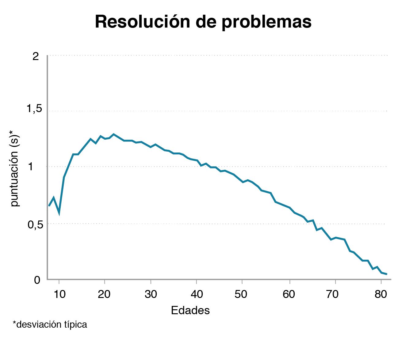 Gráfico que muestra cómo la capacidad de resolución de problemas cae con el tiempo