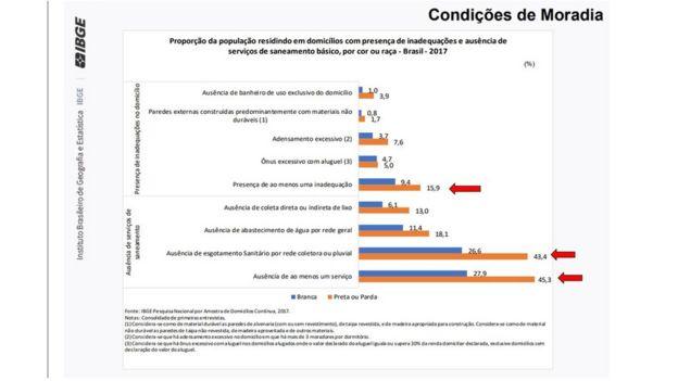 Tabela do IBGE mostra proporção da população residindo em domicílios com presença de inadequações e ausência de serviços de saneamento básico, por cor ou raça
