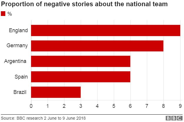 A chart shows that 9% of English media is negative about the national team. 8% of German media is negative, while Argentina and Spain with 6% of their media negative, and only 3% of stories in Brazilian media were negative.
