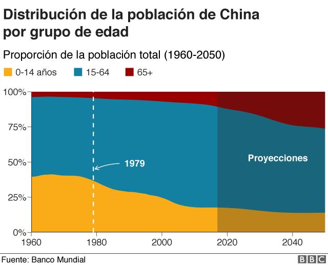 Por Qué China El País Más Poblado Del Mundo Necesita Incentivar A