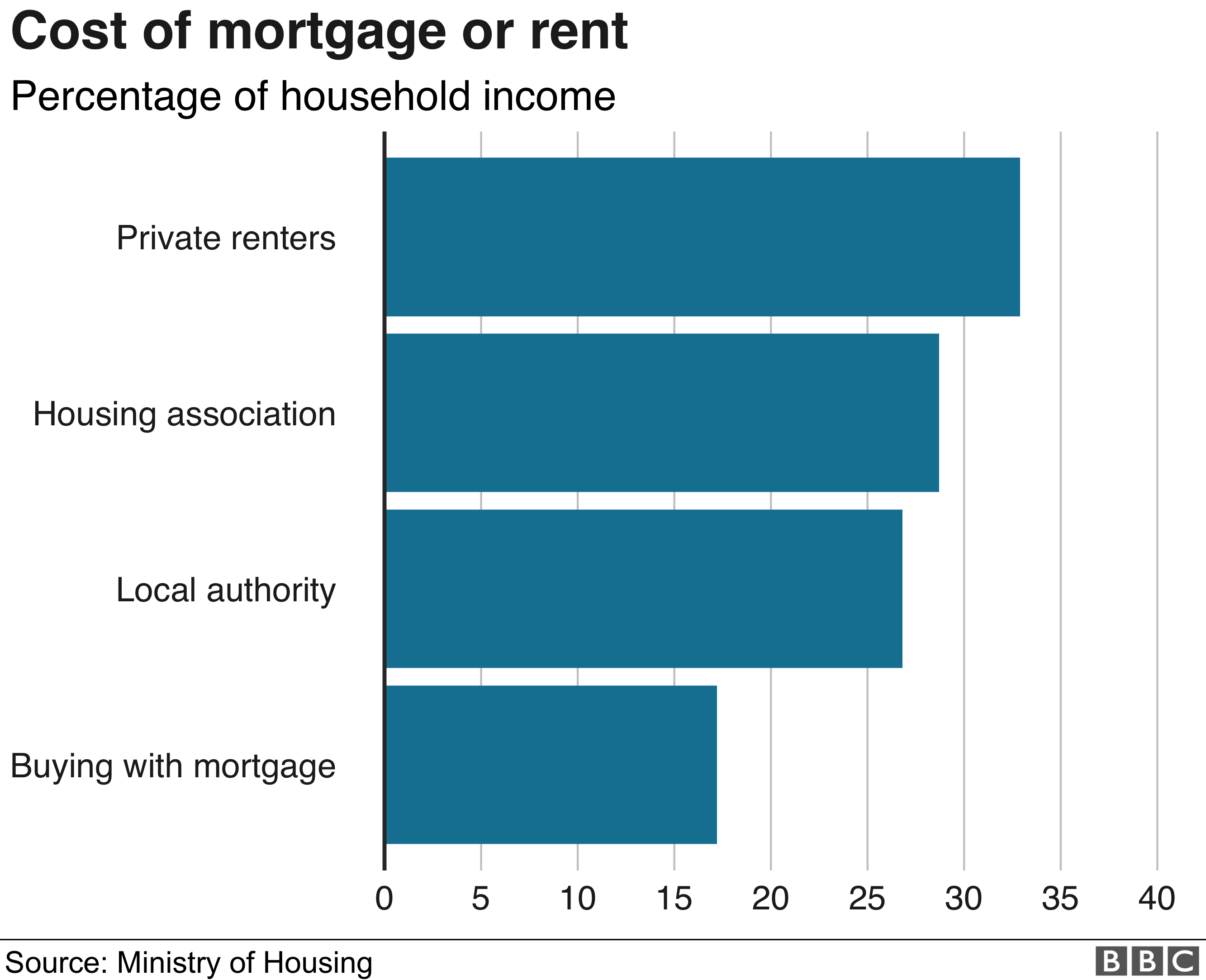 Cost of mortgage or rent graphic