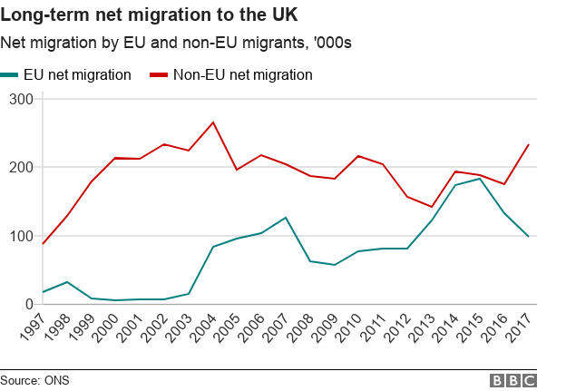 Chart showing long term net migration to the UK