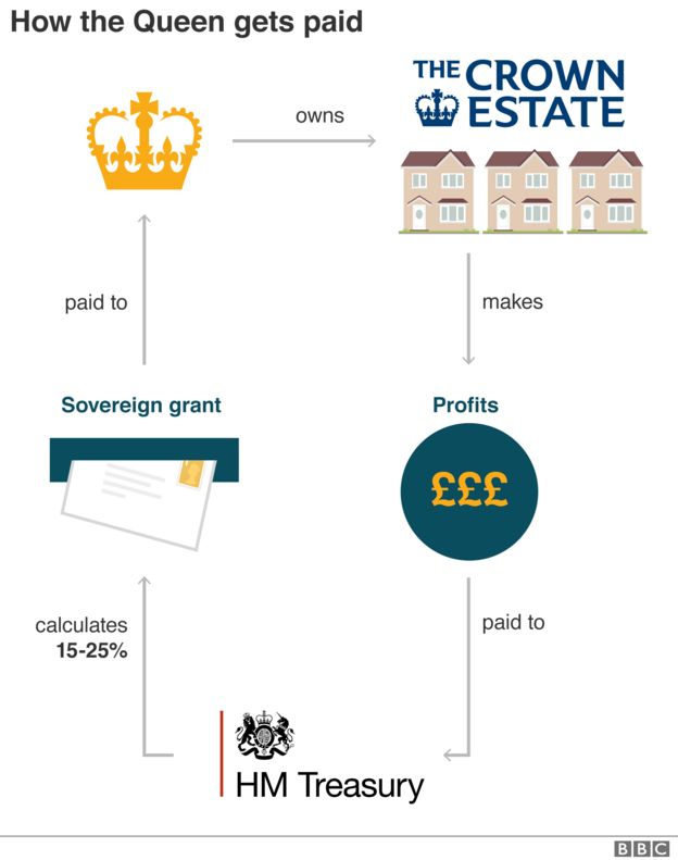 Chart showing how the Crown Estate works