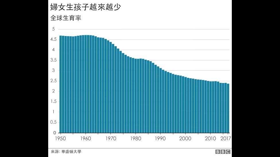 全球生育率下降