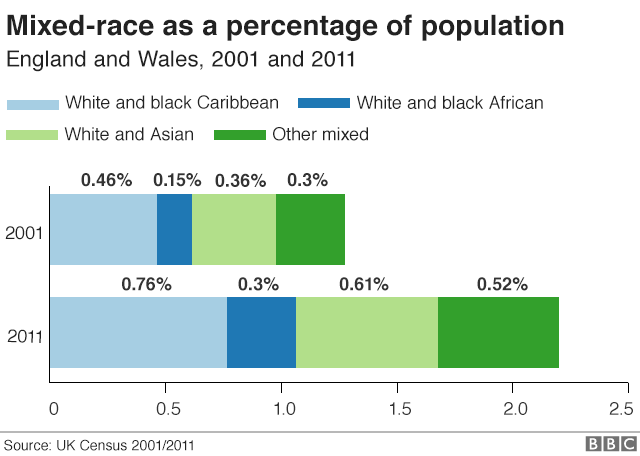 Mixed-race groups as a percentage of population in England and Wales