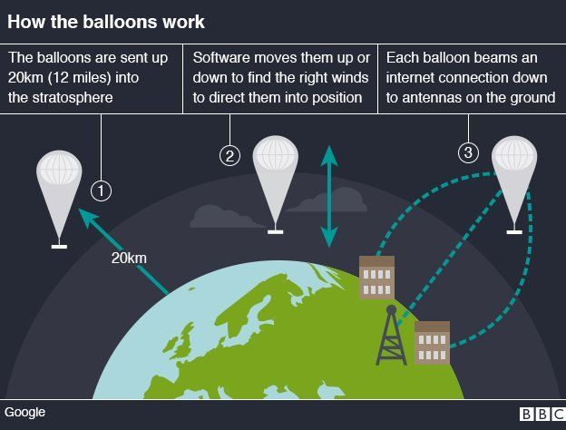 Google S Project Loon Internet Balloons To Circle Earth Bbc News