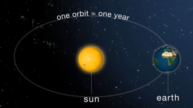 Spring Equinox 2020.What Makes The Spring Equinox So Special Bbc News