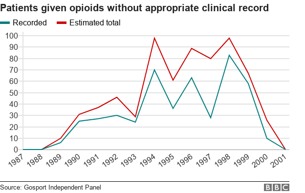 Chart showing rising and falling opioid use at Gosport War Memorial Hospital
