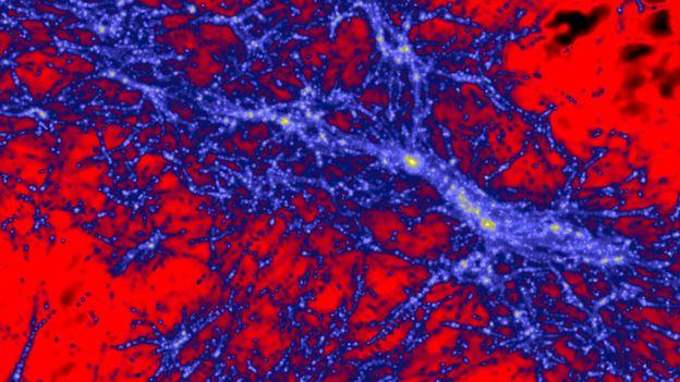 La densidad de la materia oscura 500 millones de años después del Big Bang, centrada en lo que se convertiría en la Vía Láctea. Los colores rojo, azul y amarillo indican regiones de intensidad baja, intermedia y alta.