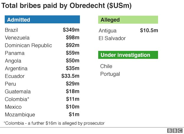 Table of countries where Odebrecht has admitted paying bribes (Brazil, Venezuela, Dominican Republic, Panama, Angola, Argentina, Ecuador, Peru, Guatemala, Colombia, Mexico, Mozambique) and where it is alleged to have paid bribes (Antigua, El Salvador) and is under investigation (Chile, Portugal)