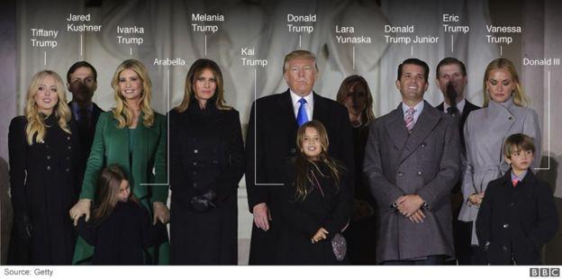 Familia ya Trump