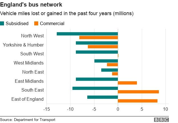 A chart showing how bus miles have changed in the English regions