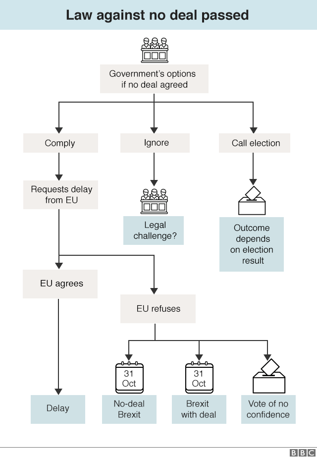 _108641086_brexit_flow_chart_pass_06_sep_19_640-nc.png