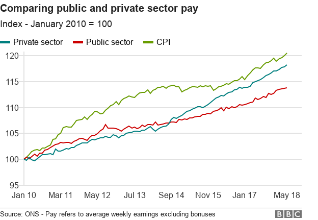 Public sector workers: Pay rises announced for a million people