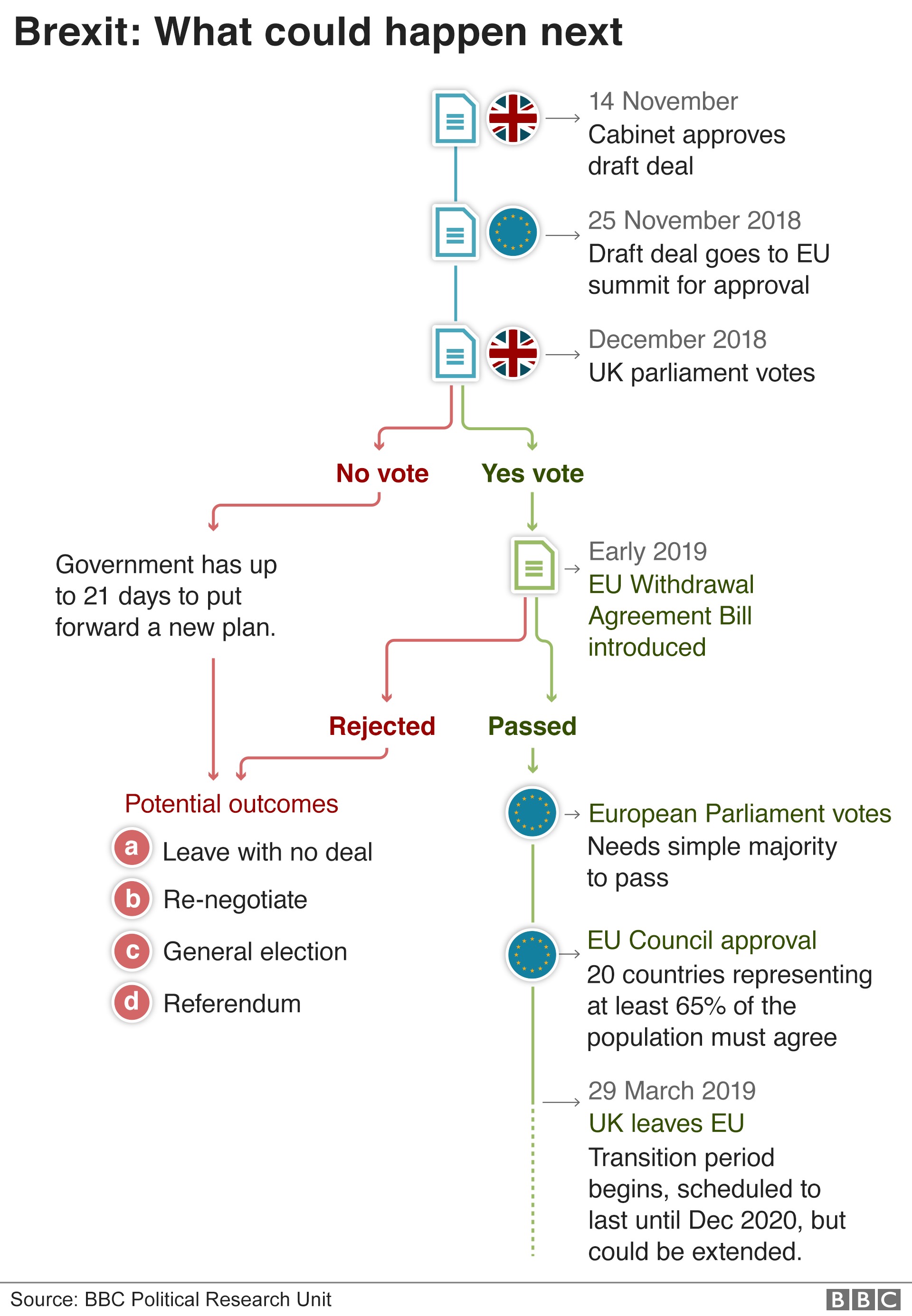 A flow chart showing what could happen next in the Brexit process.