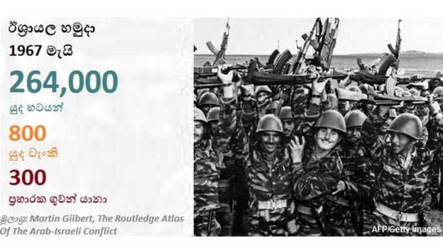the arab israeli six day war essay