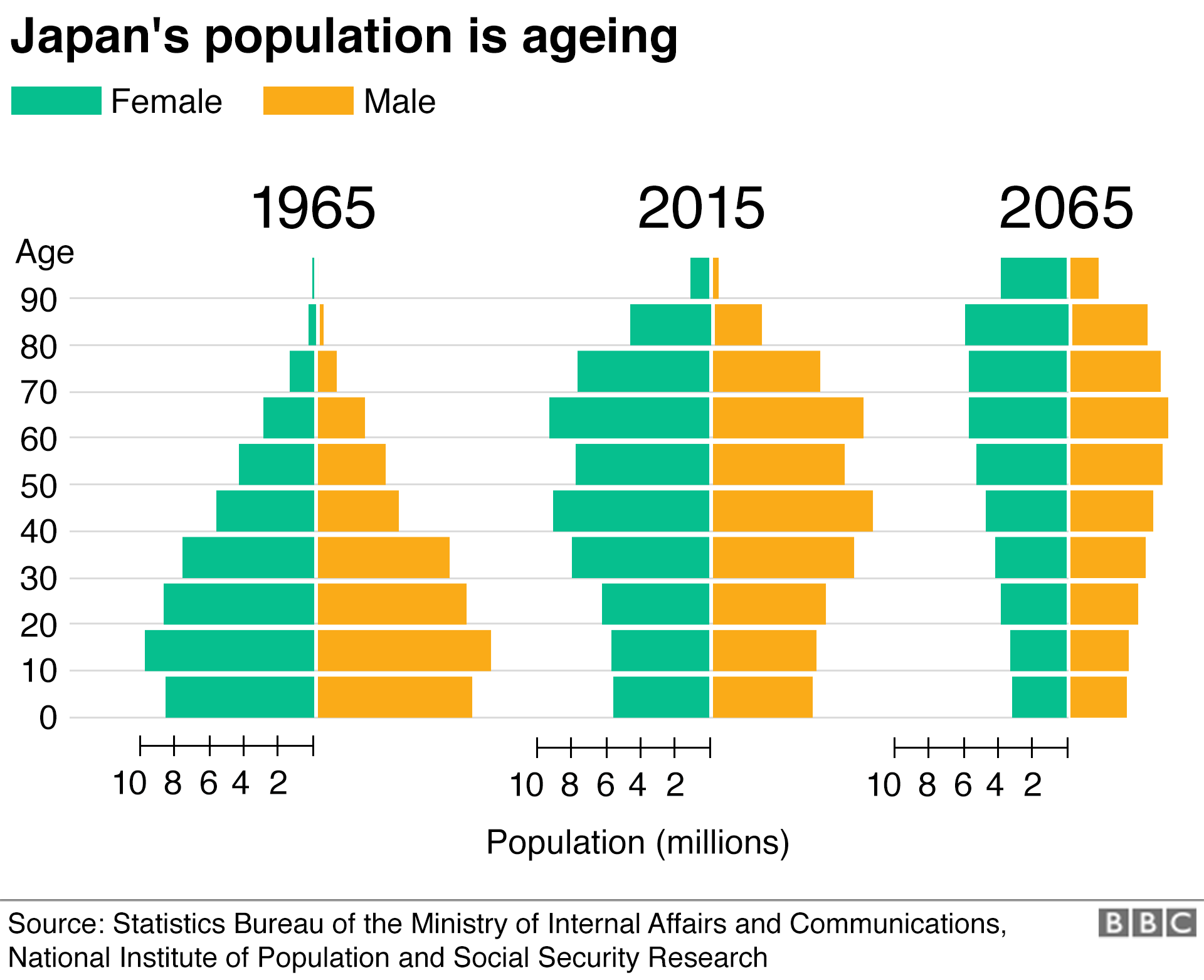 Graphic showing how Brazil's population is ageing